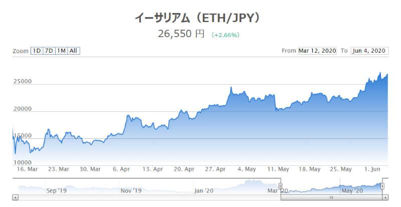 2020年イーサリアム(ETH)の価格推移