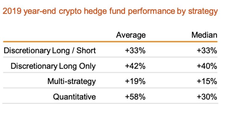仮想通貨ヘッジファンドのパフォーマンス