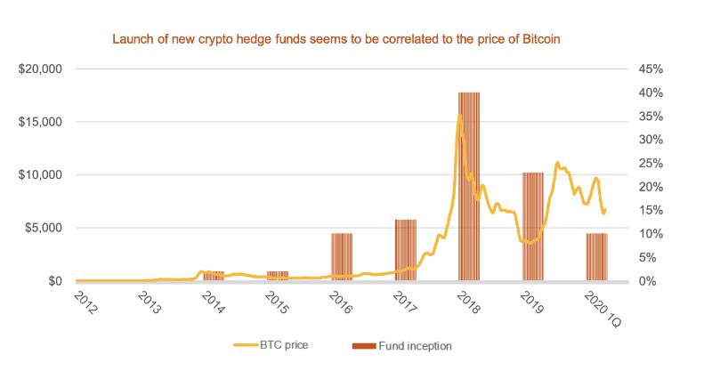 仮想通貨ヘッジファンドの推移
