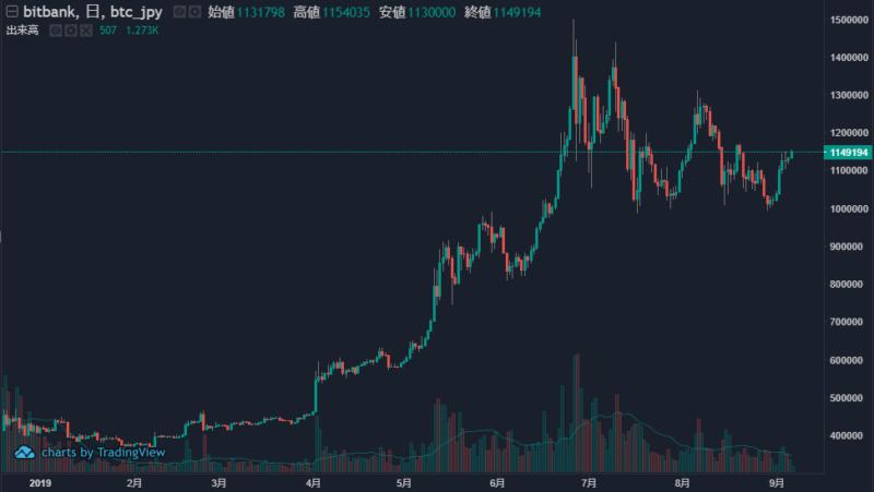 チャート:ビットコイン