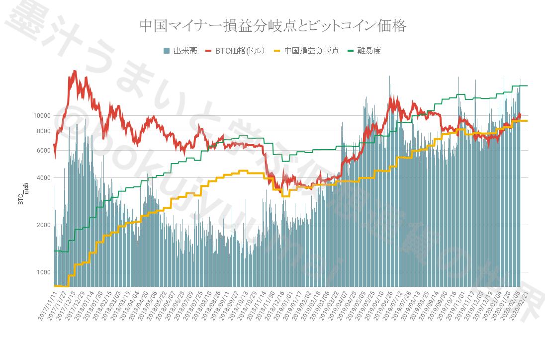 損益分岐点とビットコイン価格
