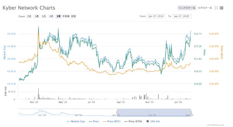 KNCの価格推移