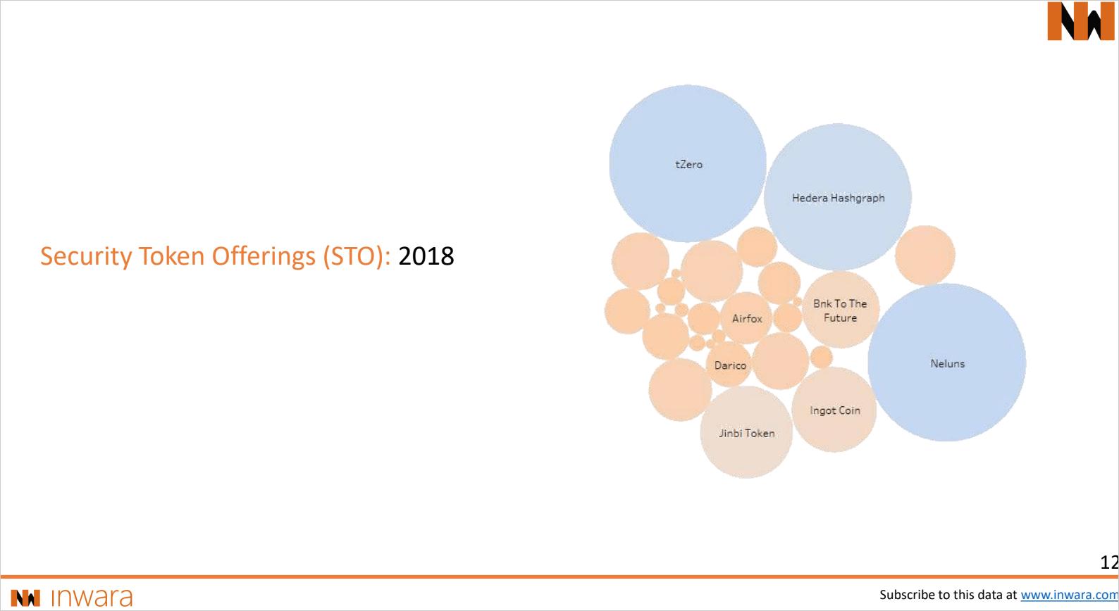 2018年にブロックチェーンプロジェクト・ICO・STOへの投資を統計した詳細なレポートが発表