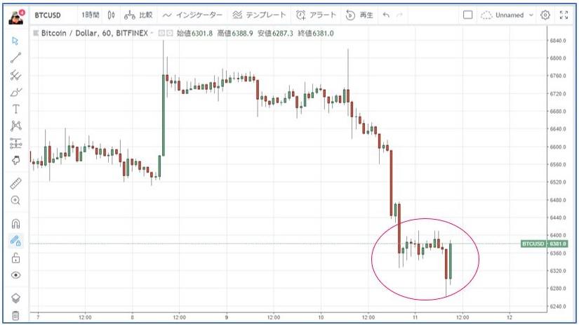Tradingview参照、BTC/USD 1時間足チャート