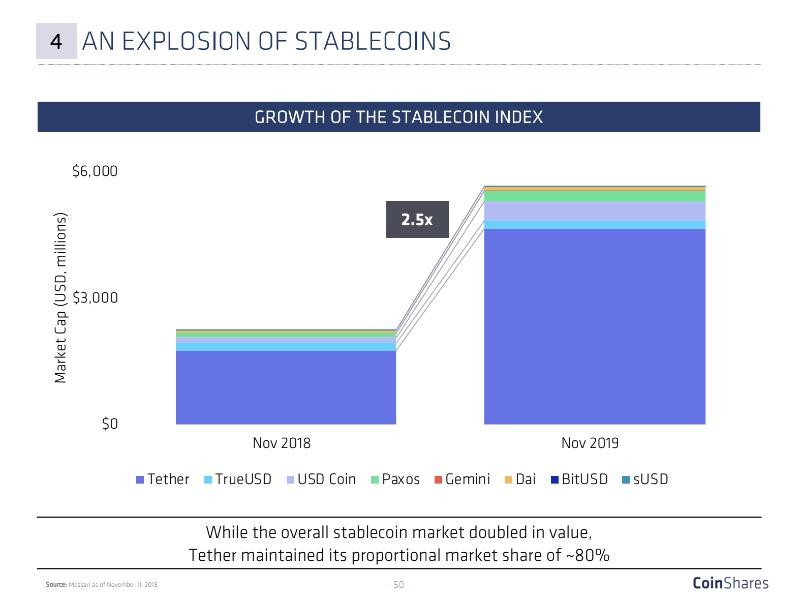 2018年からのステーブルコインの成長率