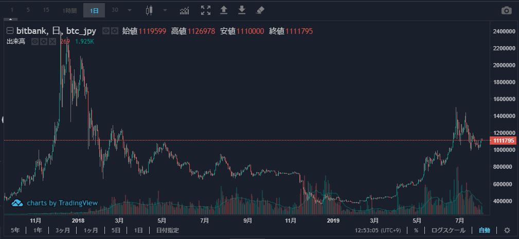 20190802_ビットコイン価格