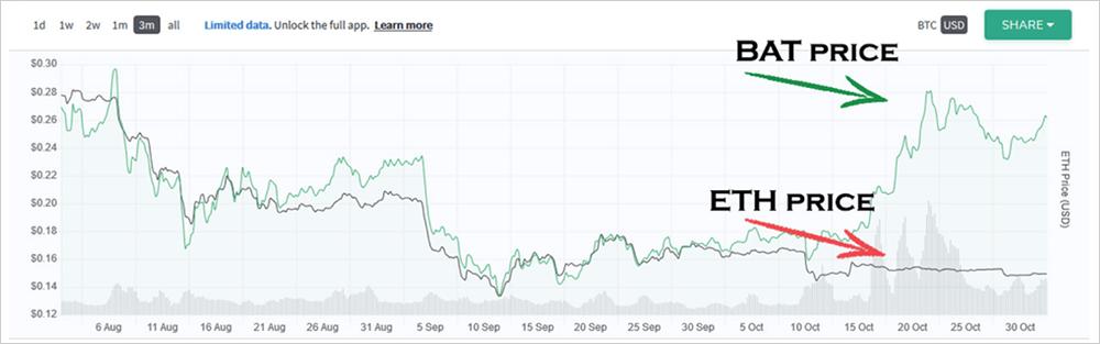 ETHとERC20のトークン価格がデカップリング、イーサリアム上で最も価値があるトークンはMKRとZRX